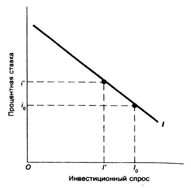 Кривая инвестиционного спроса.